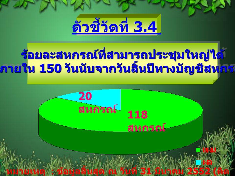 ตัวชี้วัดที่ 3.4 ร้อยละสหกรณ์ที่สามารถประชุมใหญ่ได้ ภายใน 150 วันนับจากวันสิ้นปีทางบัญชีสหกรณ์ 20 สหกรณ์ 118 สหกรณ์ หมายเหตุ : ข้อมูลสิ้นสุด ณ วันที่ 31 มีนาคม 2552 ( คิด เป็นร้อยละ 16.95