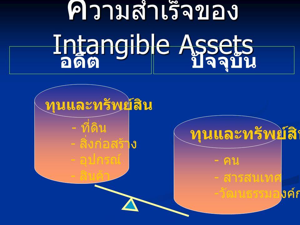 ค วามสำเร็จของ Intangible Assets อดีตปัจจุบัน - ที่ดิน - สิ่งก่อสร้าง - อุปกรณ์ - สินค้า ทุนและทรัพย์สิน - คน - สารสนเทศ - วัฒนธรรมองค์กร ทุนและทรัพย์