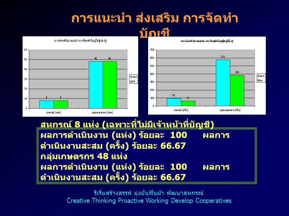 16 การแนะนำ ส่งเสริม การจัดทำ บัญชี สหกรณ์ 8 แห่ง ( เฉพาะที่ไม่มีเจ้าหน้าที่บัญชี ) ผลการดำเนินงาน ( แห่ง ) ร้อยละ 100 ผลการ ดำเนินงานสะสม ( ครั้ง ) ร