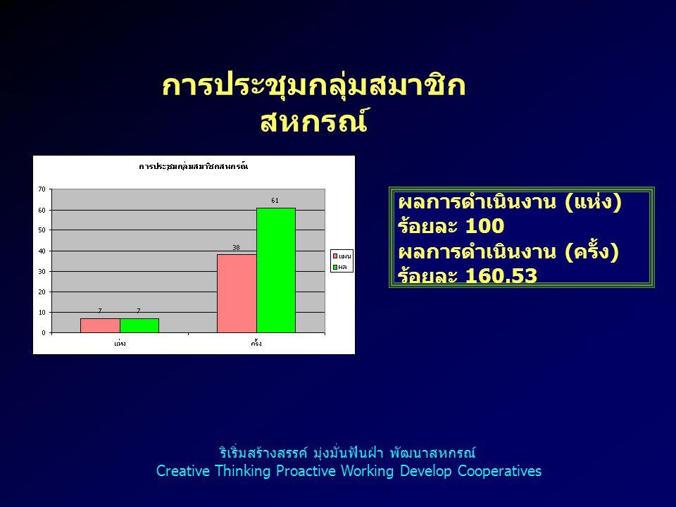6 การประชุมกลุ่มสมาชิก สหกรณ์ ผลการดำเนินงาน ( แห่ง ) ร้อยละ 100 ผลการดำเนินงาน ( ครั้ง ) ร้อยละ 160.53 ริเริ่มสร้างสรรค์ มุ่งมั่นฟันฝ่า พัฒนาสหกรณ์ C