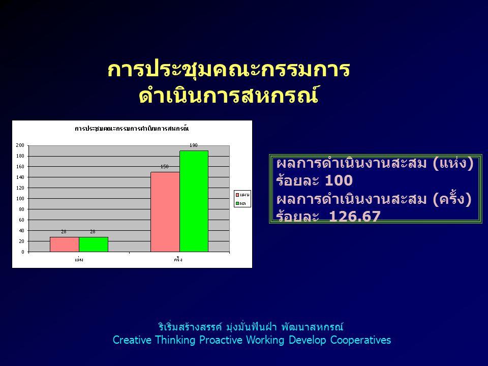9 การประชุมคณะกรรมการ ดำเนินการกลุ่มเกษตรกร ผลการดำเนินงานสะสม ( แห่ง ) ร้อยละ 100 ผลการดำเนินงานสะสม ( ครั้ง ) ร้อยละ 97.40 ริเริ่มสร้างสรรค์ มุ่งมั่นฟันฝ่า พัฒนาสหกรณ์ Creative Thinking Proactive Working Develop Cooperatives