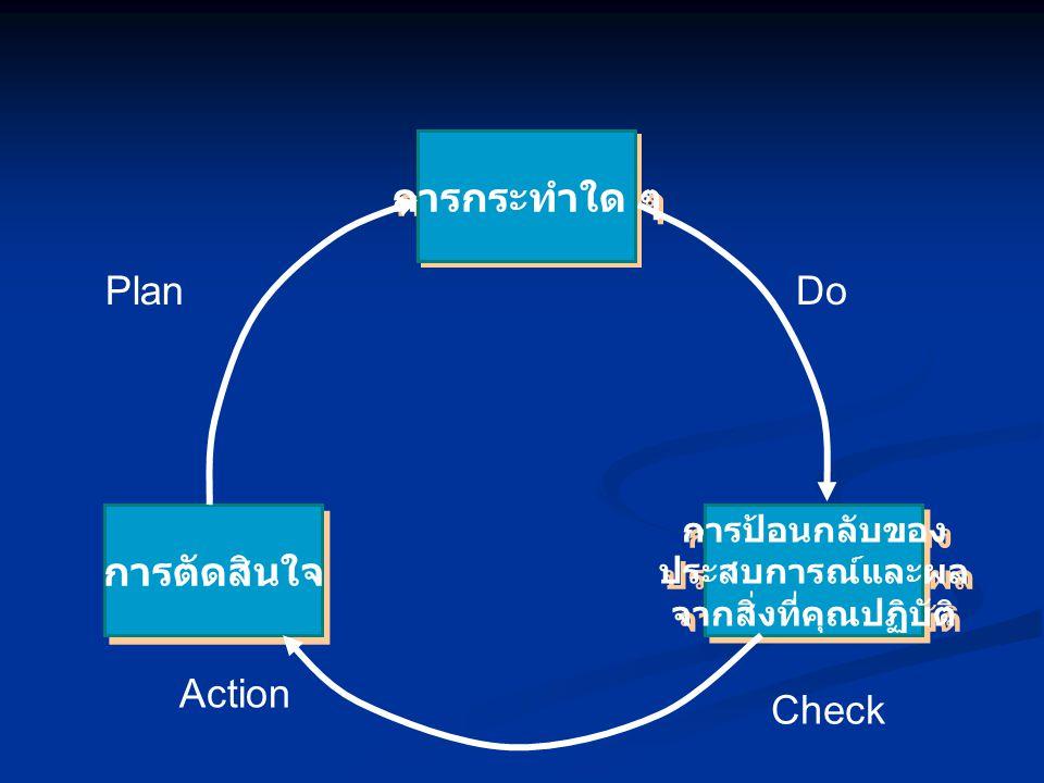 การกระทำใด ๆ การป้อนกลับของ ประสบการณ์และผล จากสิ่งที่คุณปฏิบัติ การป้อนกลับของ ประสบการณ์และผล จากสิ่งที่คุณปฏิบัติ การตัดสินใจ PlanDo Check Action