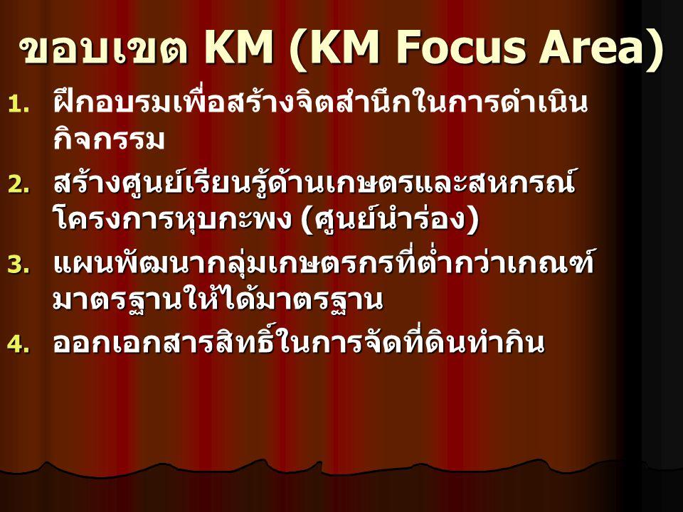 ขอบเขต KM (KM Focus Area) 1. 1. ฝึกอบรมเพื่อสร้างจิตสำนึกในการดำเนิน กิจกรรม 2. สร้างศูนย์เรียนรู้ด้านเกษตรและสหกรณ์ โครงการหุบกะพง ( ศูนย์นำร่อง ) 3.