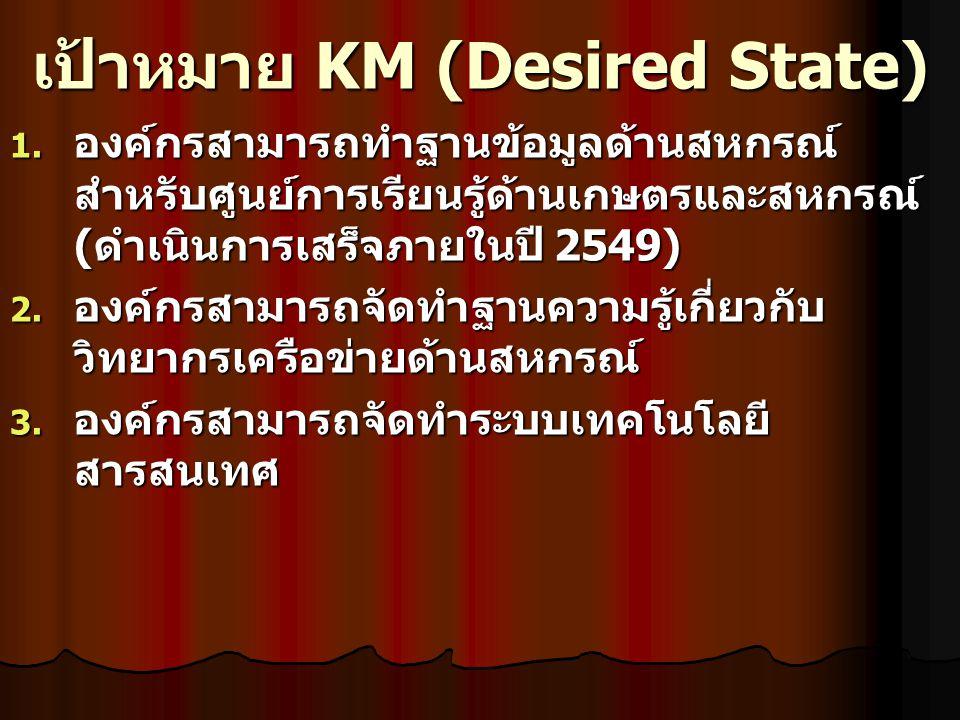 เป้าหมาย KM (Desired State) 1. องค์กรสามารถทำฐานข้อมูลด้านสหกรณ์ สำหรับศูนย์การเรียนรู้ด้านเกษตรและสหกรณ์ ( ดำเนินการเสร็จภายในปี 2549) 2. องค์กรสามาร