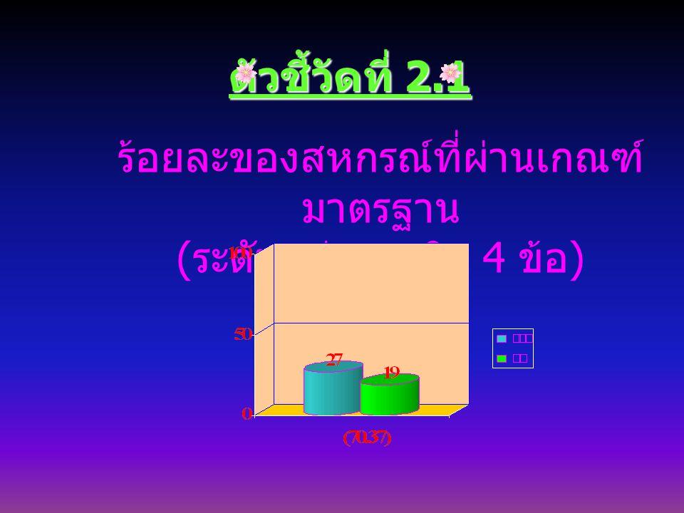 ตัวชี้วัดที่ 2.1 ร้อยละของสหกรณ์ที่ผ่านเกณฑ์ มาตรฐาน ( ระดับกลุ่มภารกิจ 4 ข้อ )