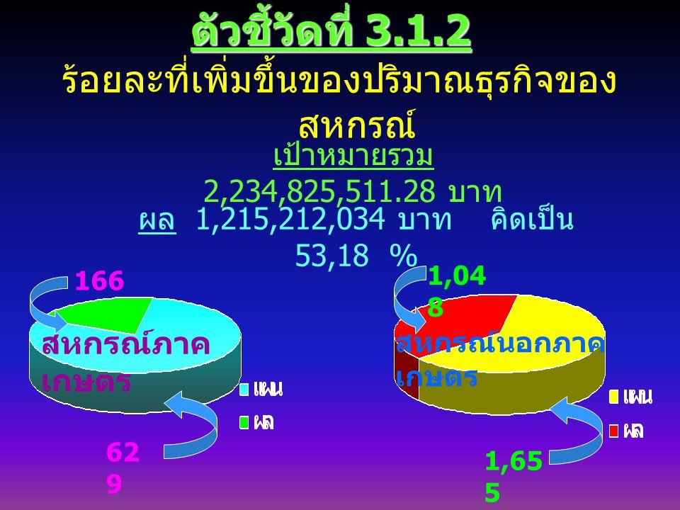 ตัวชี้วัดที่ 3.1.2 ร้อยละที่เพิ่มขึ้นของปริมาณธุรกิจของ สหกรณ์ เป้าหมายรวม 2,234,825,511.28 บาท สหกรณ์ภาค เกษตร ผล 1,215,212,034 บาท คิดเป็น 53,18 % 166 62 9 สหกรณ์นอกภาค เกษตร 1,65 5 1,04 8 สหกรณ์นอกภาค เกษตร