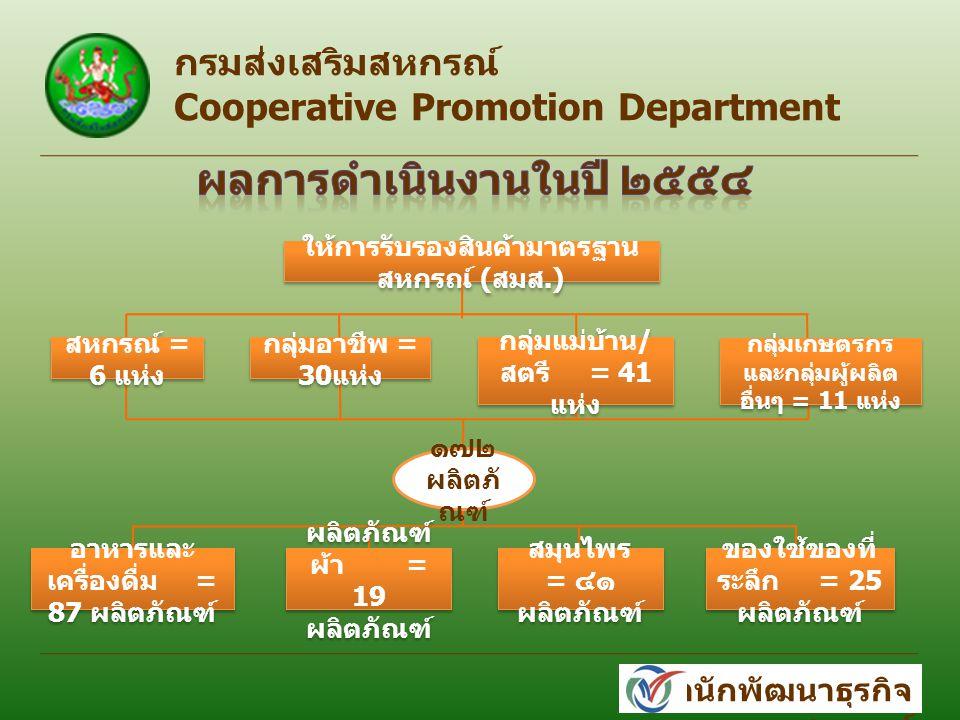 กรมส่งเสริมสหกรณ์ Cooperative Promotion Department สำนักพัฒนาธุรกิจ สหกรณ์ ให้การรับรองสินค้ามาตรฐาน สหกรณ์ ( สมส.) ๑๗๒ ผลิตภั ณฑ์ สหกรณ์ = 6 แห่ง กลุ