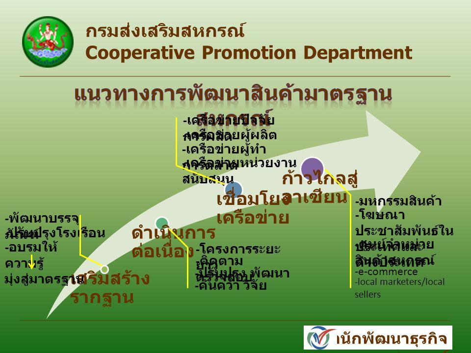 เสริมสร้าง รากฐาน ดำเนินการ ต่อเนื่อง เชื่อมโยง เครือข่าย ก้าวไกลสู่ อาเซียน กรมส่งเสริมสหกรณ์ Cooperative Promotion Department สำนักพัฒนาธุรกิจ สหกรณ