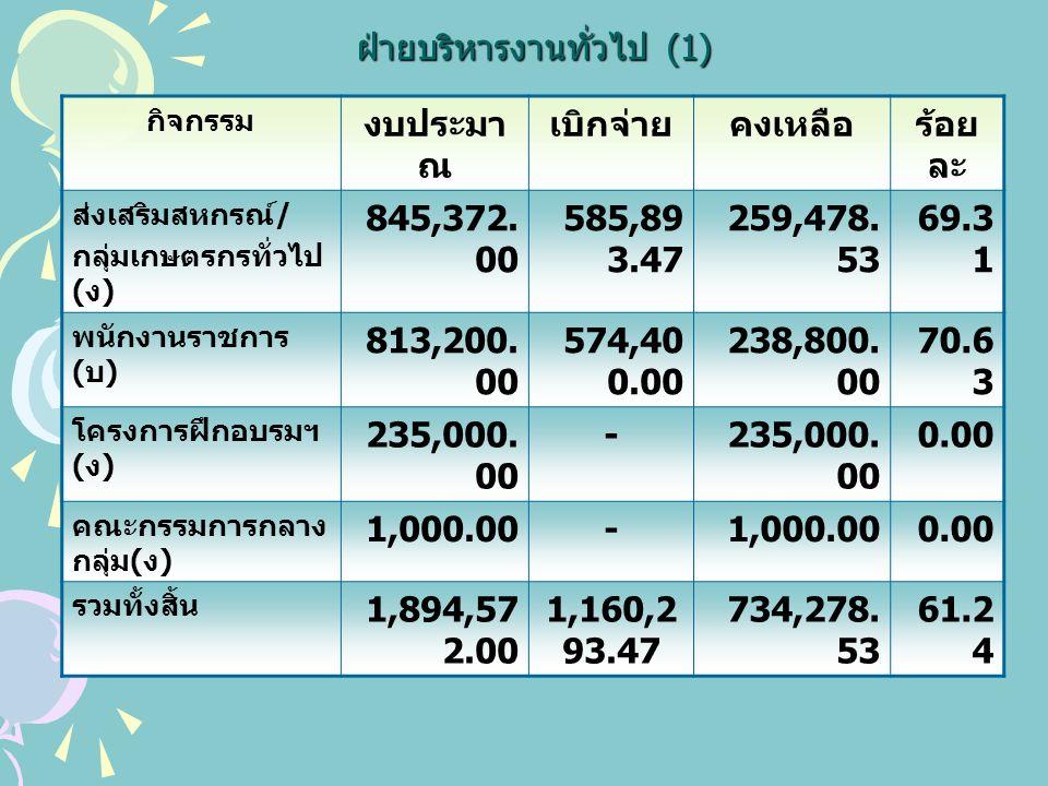กลุ่มจัดตั้งและส่งเสริมสหกรณ์ กิจกรรม งบประมา ณ เบิกจ่ายคงเหลือร้อยละ พัฒนาสหกรณ์ และกลุ่มเกษตรสู่ มาตรฐานและ ดีเด่น 6,000.0 0 - 0.00 พัฒนาอัน เนื่องมาจาก พระราชดำริ 4,200.0 0 720.003,480.0017.14 คณะกรรมการ กลางกลุ่ม เกษตรกร 4,000.0 0 -100.00 รวมทั้งสิ้น 14,200.