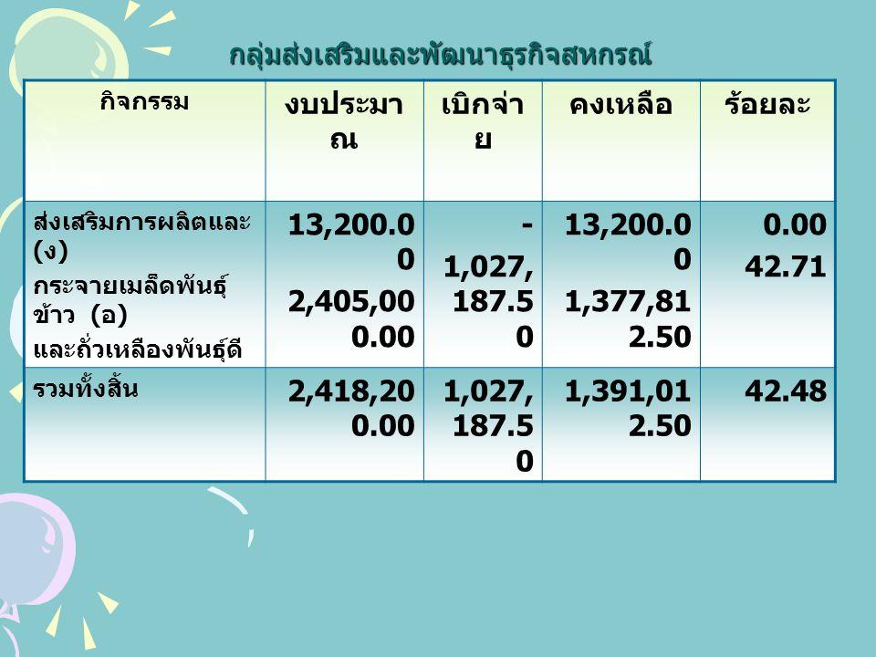 นิคมสหกรณ์ทับเสลา กิจกรรม งบประมา ณ เบิกจ่ายคงเหลือร้อยละ ส่งเสริม สหกรณ์ / กลุ่มเกษตรกร ทั่วไป 172,348.