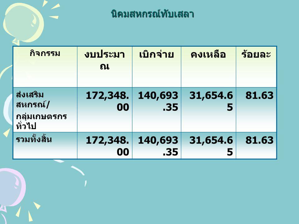 กลุ่มส่งเสริมสหกรณ์ 1 กิจกรรม งบประมา ณ เบิกจ่ายคงเหลือร้อยละ ส่งเสริม สหกรณ์ / กลุ่มเกษตรกร ทั่วไป 31,250.0 0 4,900.0026,350.0 0 15.68 คณะกรรมการ กลางกลุ่มเกษตร 2,100.00- 0.00 รวมทั้งสิ้น 33,350.0 0 4,900.0028,450.0 0 14.69
