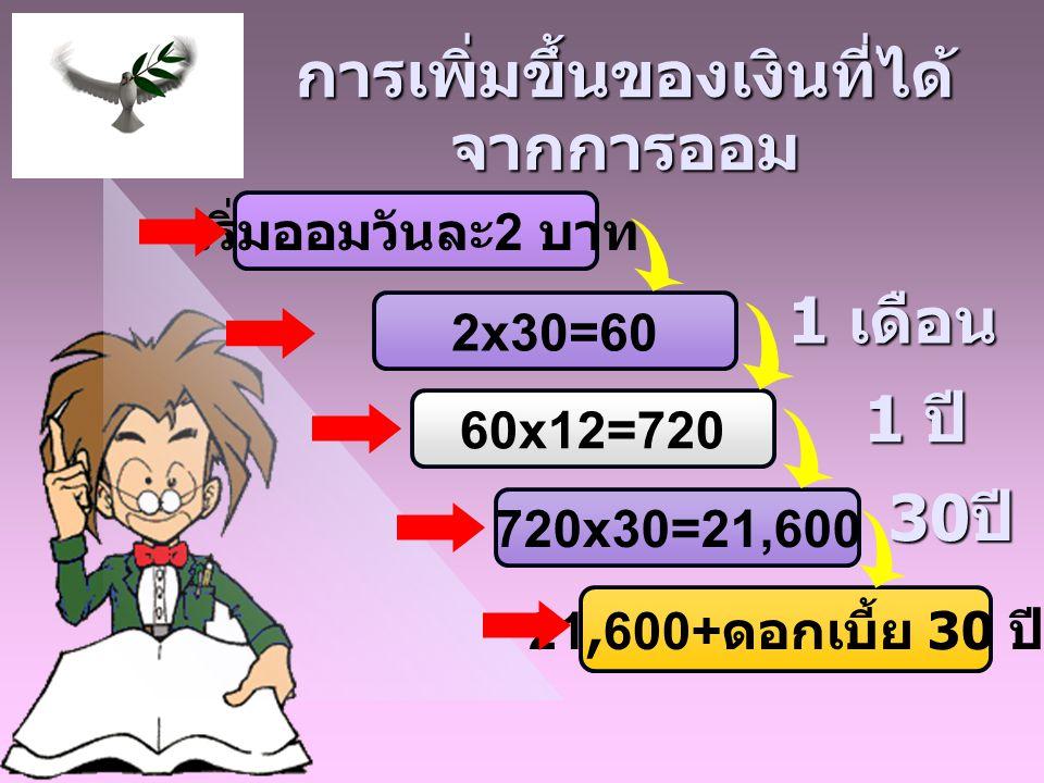 เริ่มออมวันละ 2 บาท 60x12=720 720x30=21,600 21,600+ ดอกเบี้ย 30 ปี 2x30=60 การเพิ่มขึ้นของเงินที่ได้ จากการออม 1 เดือน 1 เดือน 1 ปี 1 ปี 30 ปี 30 ปี