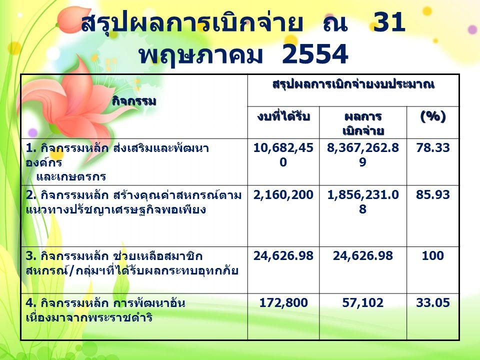 สรุปผลการเบิกจ่าย ณ 31 พฤษภาคม 2554 กิจกรรมสรุปผลการเบิกจ่ายงบประมาณ งบที่ได้รับ ผลการ เบิกจ่าย (%) 1. กิจกรรมหลัก ส่งเสริมและพัฒนา องค์กร และเกษตรกร