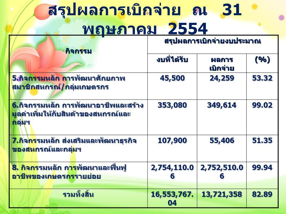 กิจกรรมสรุปผลการเบิกจ่ายงบประมาณ งบที่ได้รับ ผลการ เบิกจ่าย (%) 5. กิจกรรมหลัก การพัฒนาศักยภาพ สมาชิกสหกรณ์ / กลุ่มเกษตรกร 45,50024,25953.32 6. กิจกรร
