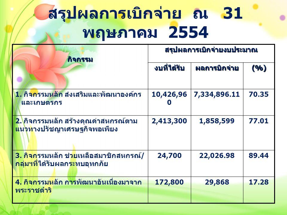 สรุปผลการเบิกจ่าย ณ 31 พฤษภาคม 2554 กิจกรรมสรุปผลการเบิกจ่ายงบประมาณ งบที่ได้รับผลการบิกจ่าย(%) 1. กิจกรรมหลัก ส่งเสริมและพัฒนาองค์กร และเกษตรกร 10,42