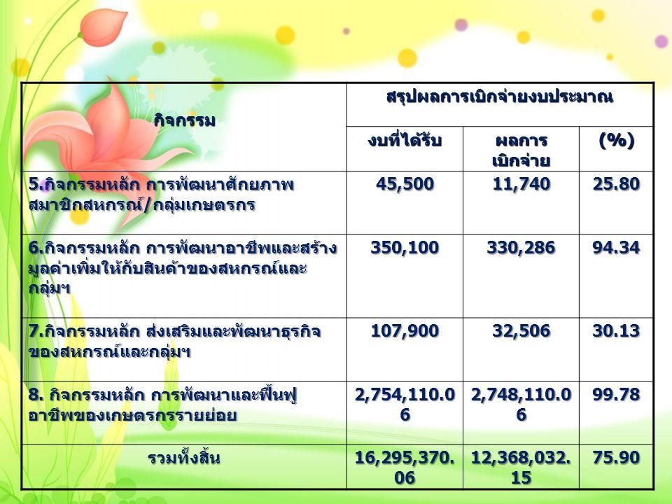 กิจกรรมสรุปผลการเบิกจ่ายงบประมาณ งบที่ได้รับ ผลการ เบิกจ่าย (%) 5. กิจกรรมหลัก การพัฒนาศักยภาพ สมาชิกสหกรณ์ / กลุ่มเกษตรกร 45,50011,74025.80 6. กิจกรร