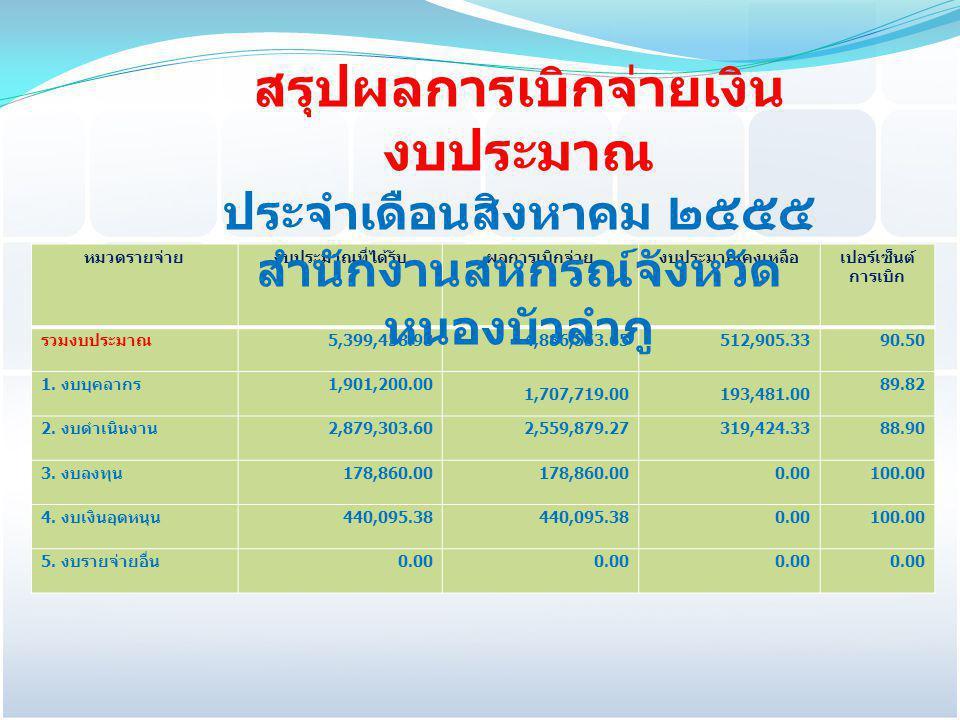 หมวดรายจ่ายงบประมาณที่ได้รับผลการเบิกจ่ายงบประมาณคงเหลือเปอร์เซ็นต์ การเบิก รวมงบประมาณ 5,399,458.984,886,553.65512,905.3390.50 1. งบบุคลากร 1,901,200