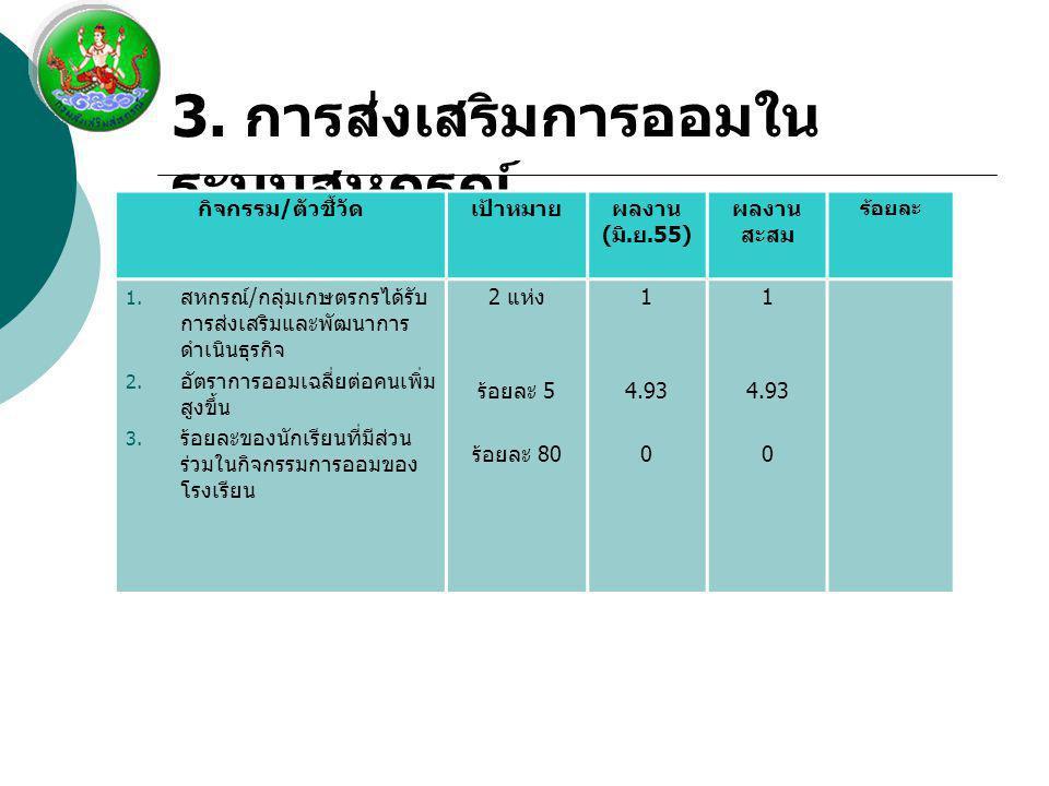 3. การส่งเสริมการออมใน ระบบสหกรณ์ กิจกรรม / ตัวชี้วัดเป้าหมายผลงาน ( มิ. ย.55) ผลงาน สะสม ร้อยละ 1. สหกรณ์ / กลุ่มเกษตรกรได้รับ การส่งเสริมและพัฒนาการ