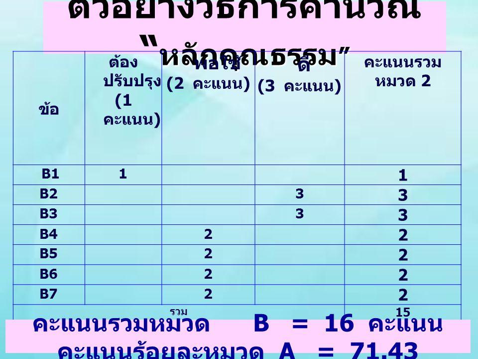 """หลักคุณธรรม """" ตัวอย่างวิธีการคำนวณ """" หลักคุณธรรม """" ข้อ ต้อง ปรับปรุง (1 คะแนน ) พอใช้ (2 คะแนน ) ดี (3 คะแนน ) คะแนนรวม หมวด 2 B11 1 B23 3 B33 3 B42 2"""