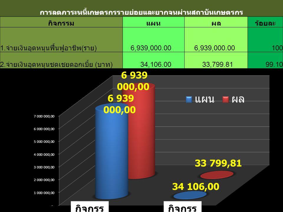 กิจกรร ม 1 กิจกรร ม 2 การลดภาระหนี้เกษตรกรรายย่อยและยากจนผ่านสถาบันเกษตรกร กิจกรรมแผนผลร้อยละ 1. จ่ายเงินอุดหนุนฟื้นฟูอาชีพ ( ราย ) 6,939,000.00 100 2