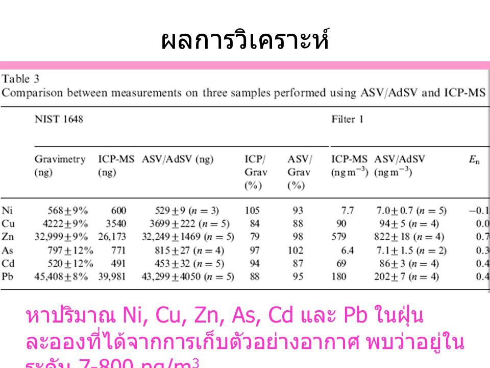 ผลการวิเคราะห์ หาปริมาณ Ni, Cu, Zn, As, Cd และ Pb ในฝุ่น ละอองที่ได้จากการเก็บตัวอย่างอากาศ พบว่าอยู่ใน ระดับ 7-800 ng/m 3