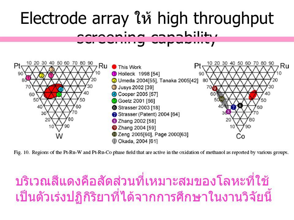 Electrode array ให้ high throughput screening capability บริเวณสีแดงคือสัดส่วนที่เหมาะสมของโลหะที่ใช้ เป็นตัวเร่งปฏิกิริยาที่ได้จากการศึกษาในงานวิจัยน