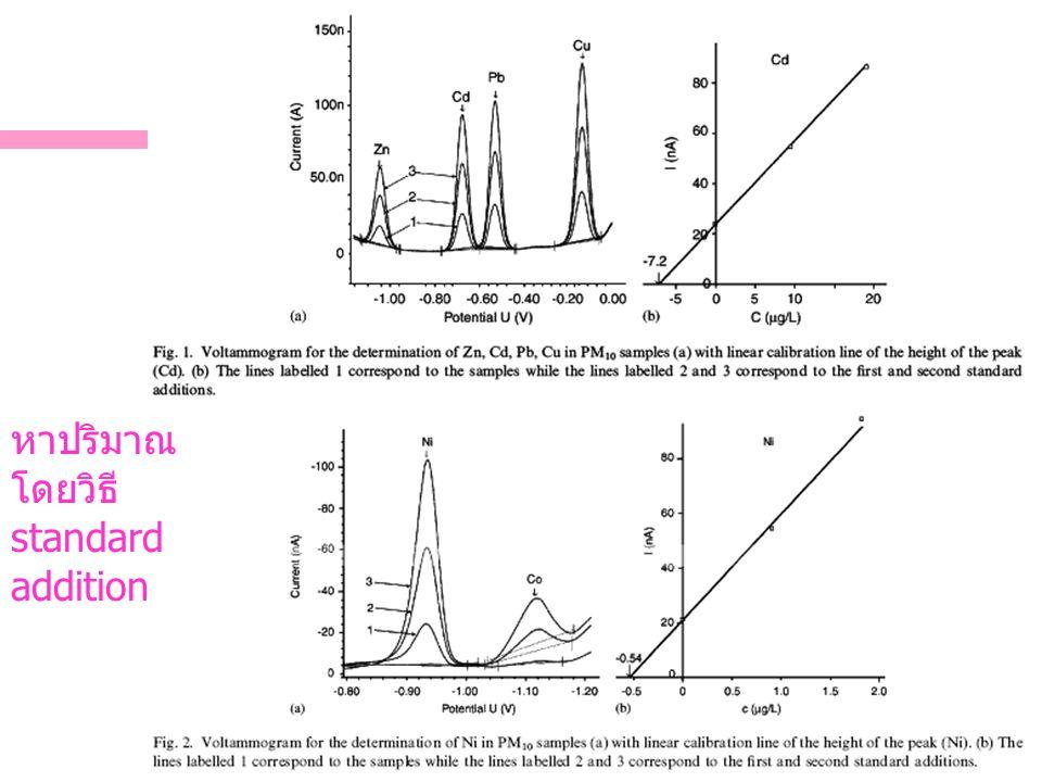 ตัวอย่างการวิเคราะห์ยา หาปริมาณ โดยวิธี standard addition