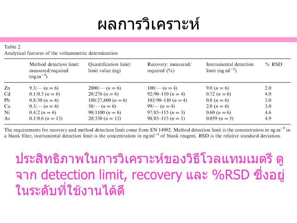 ผลการวิเคราะห์ ประสิทธิภาพในการวิเคราะห์ของวิธีโวลแทมเมตรี ดู จาก detection limit, recovery และ %RSD ซึ่งอยู่ ในระดับที่ใช้งานได้ดี