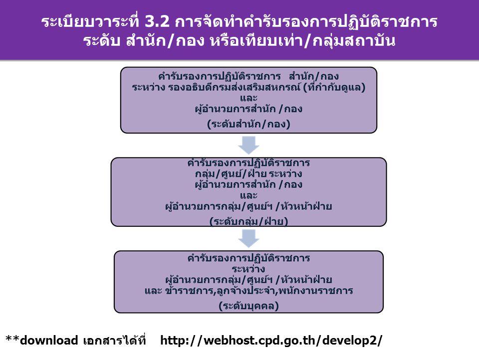 ระเบียบวาระการประชุม ระเบียบวาระที่ 3.2 การจัดทำคำรับรองการปฏิบัติราชการ ระดับ สำนัก/กอง หรือเทียบเท่า/กลุ่มสถาบัน **download เอกสารได้ที่ http://webhost.cpd.go.th/develop2/