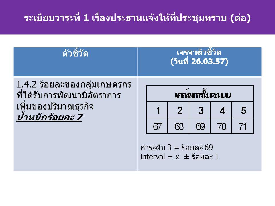 ระเบียบวาระการประชุม ระเบียบวาระที่ 1 เรื่องประธานแจ้งให้ที่ประชุมทราบ (ต่อ) ตัวชี้วัด เจรจาตัวชี้วัด (วันที่ 26.03.57) 1.4.2 ร้อยละของกลุ่มเกษตรกร ที