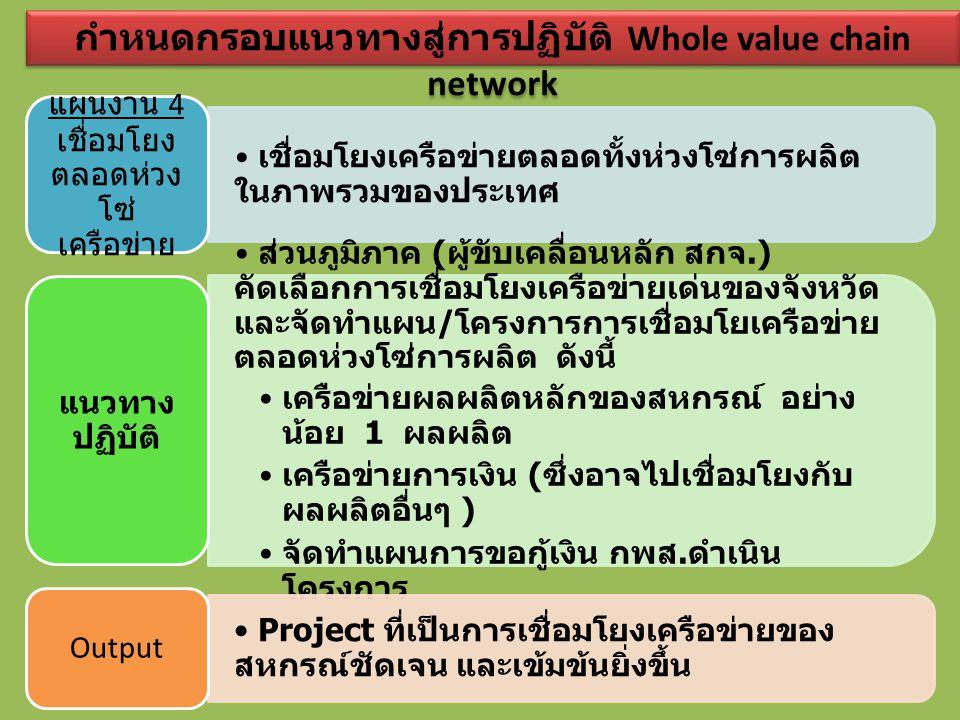 เชื่อมโยงเครือข่ายตลอดทั้งห่วงโซ่การผลิต ในภาพรวมของประเทศ แผนงาน 4 เชื่อมโยง ตลอดห่วง โซ่ เครือข่าย ส่วนภูมิภาค ( ผู้ขับเคลื่อนหลัก สกจ.) คัดเลือก กา