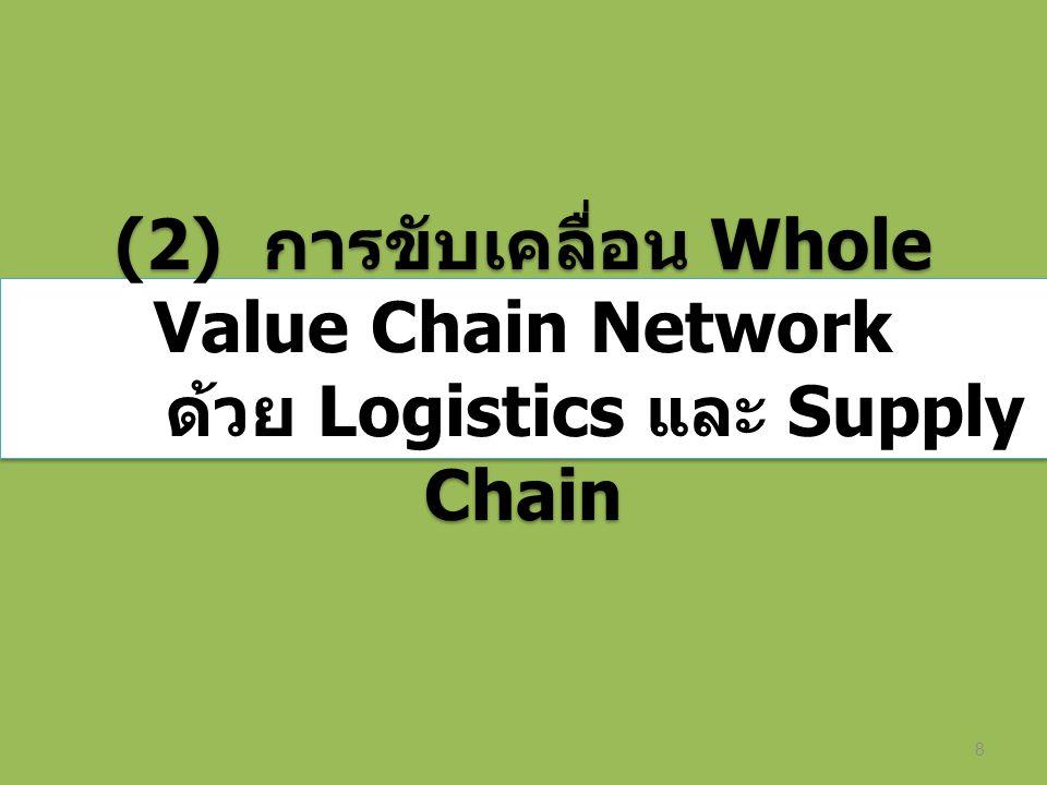 8 (2) การขับเคลื่อน Whole Value Chain Network ด้วย Logistics และ Supply Chain (2) การขับเคลื่อน Whole Value Chain Network ด้วย Logistics และ Supply Ch