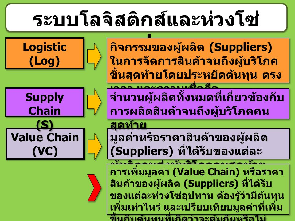 9 ระบบโลจิสติกส์และห่วงโซ่ อุปทาน Logistic (Log) Value Chain (VC) Supply Chain (S) กิจกรรมของผู้ผลิต (Suppliers) ในการจัดการสินค้าจนถึงผู้บริโภค ขั้นส