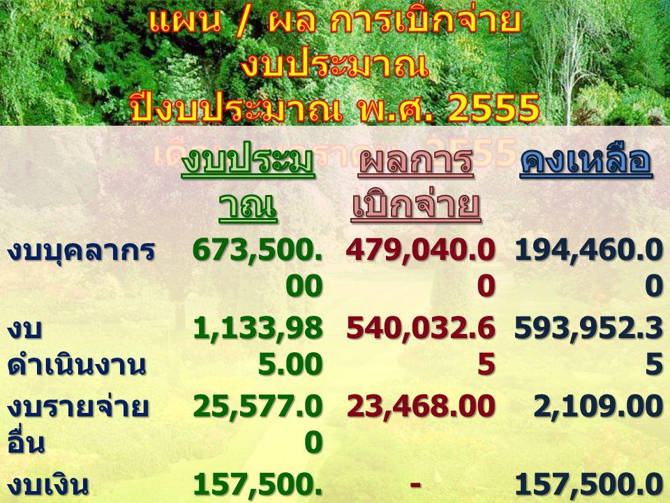 งบบุคลากร 673,500.