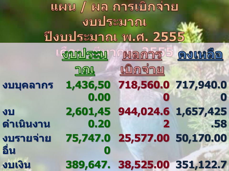 งบบุคลากร 1,436,50 0.00 718,560.0 0 717,940.0 0 งบ ดำเนินงาน 2,601,45 0.20 944,024.6 2 1,657,425.58 งบรายจ่าย อื่น 75,747.0 0 25,577.0050,170.00 งบเงิน อุดหนุน 389,647.
