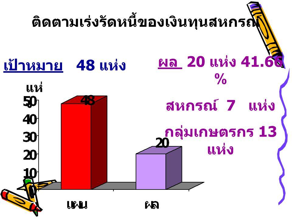 ติดตามเร่งรัดหนี้ของเงินทุนสหกรณ์ เป้าหมาย 48 แห่ง ผล 20 แห่ง 41.66 % สหกรณ์ 7 แห่ง กลุ่มเกษตรกร 13 แห่ง แห่ ง