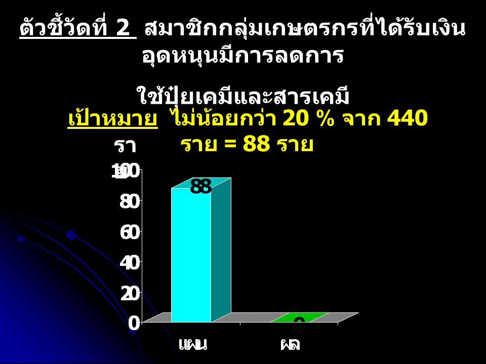 ตัวชี้วัดที่ 2 สมาชิกกลุ่มเกษตรกรที่ได้รับเงิน อุดหนุนมีการลดการ ใช้ปุ๋ยเคมีและสารเคมี เป้าหมาย ไม่น้อยกว่า 20 % จาก 440 ราย = 88 ราย รา ย