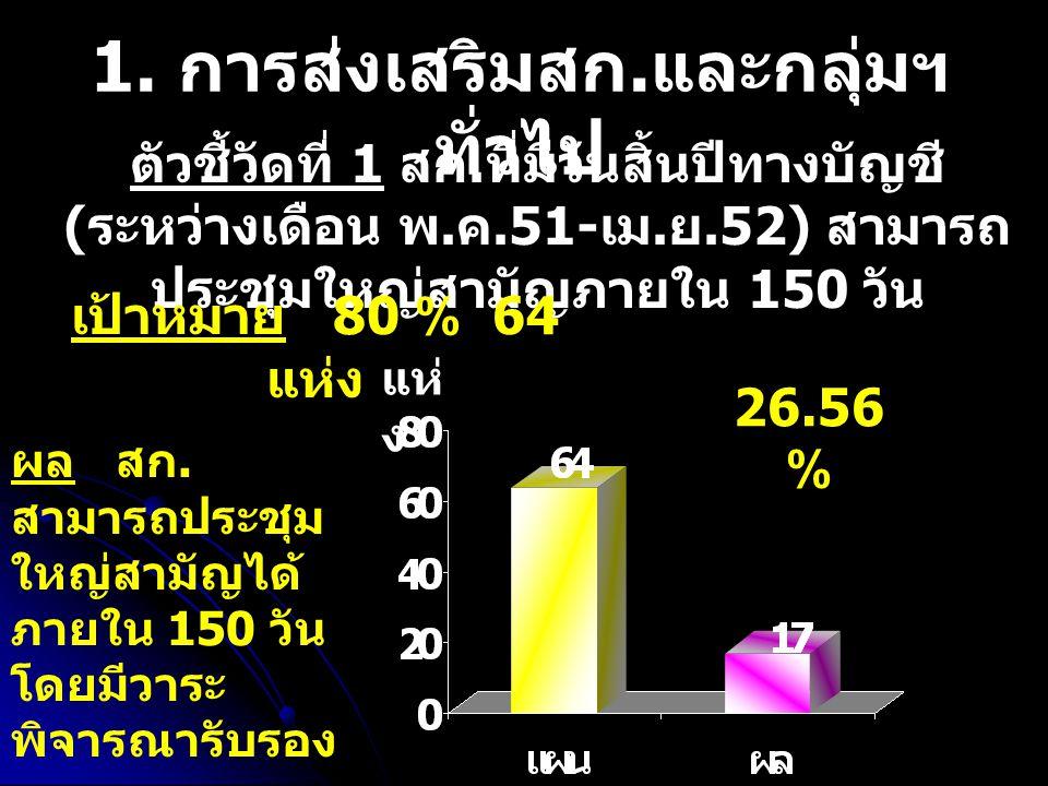 ตัวชี้วัดที่ 2 สมาชิกสหกรณ์ / กลุ่มเกษตรกร เข้ามาดำเนินธุรกิจร่วมกับสหกรณ์ / กลุ่ม เกษตรกรเพิ่มขึ้น เป้าหมาย 10 % 7,592 ราย ผล ของสหกรณ์ ด้านธุรกิจ 8 แห่ง /410 ราย ด้านสังคม 10 แห่ง /407 ราย ผล ของกลุ่ม ด้านธุรกิจ - แห่ง /- ราย ด้านสังคม - แห่ง /- ราย ราย 10.76 %