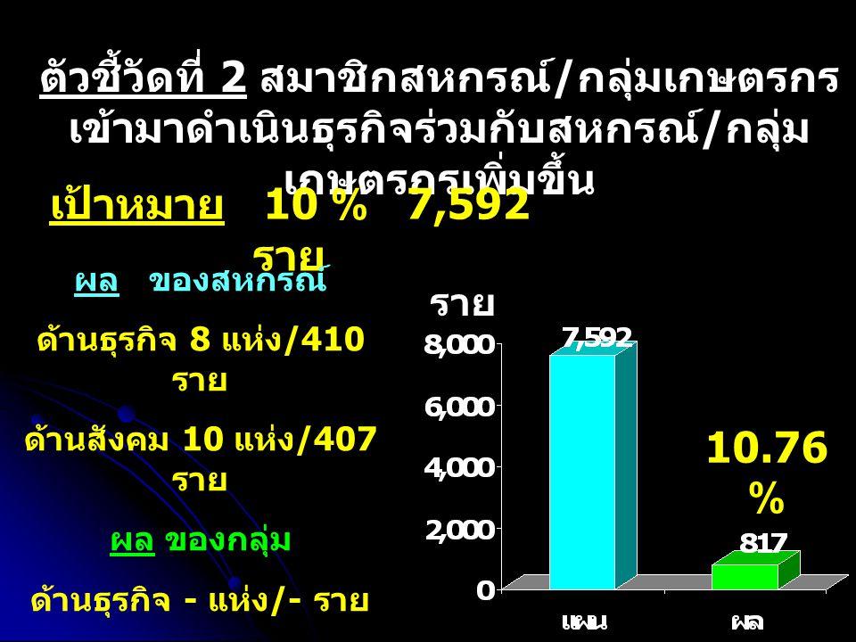 ตัวชี้วัดที่ 3 ผลสำเร็จตามตัวชี้วัดของ สหกรณ์ / กลุ่มเกษตรกรที่มีการจัดเสวนา เป้าหมาย 100 % 23 โครงการ 430 ราย ผลสำเร็จ จัด ประชุมเสวนา 1 โครงการ 89 ราย 4.34 %