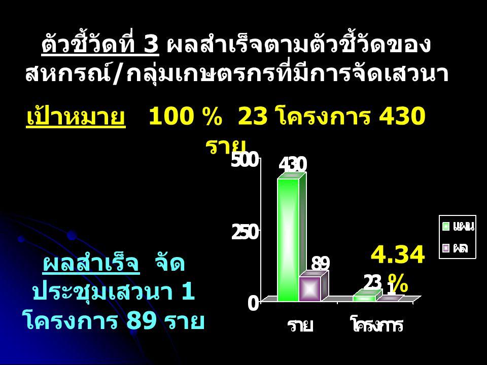 เป้าหมาย 82 แห่ง 164 ครั้ง การตรวจการสหกรณ์ สหกร ณ์ 49.38 %