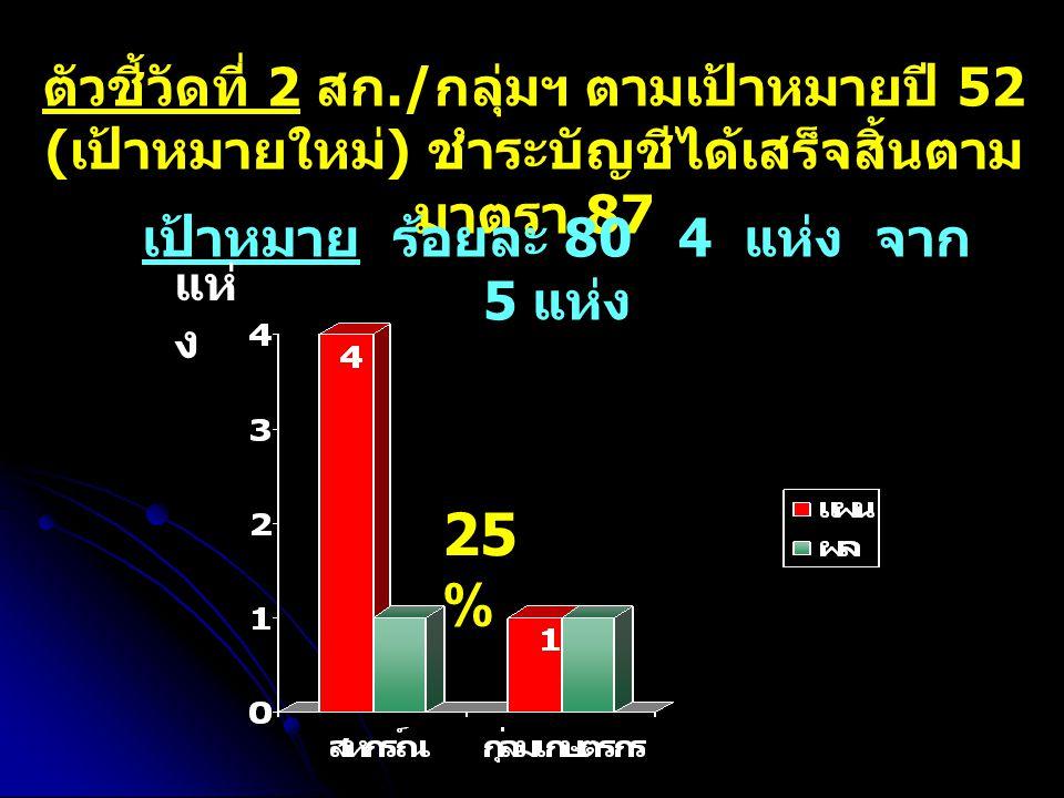 ตัวชี้วัดที่ 2 สก./ กลุ่มฯ ตามเป้าหมายปี 52 ( เป้าหมายใหม่ ) ชำระบัญชีได้เสร็จสิ้นตาม มาตรา 87 เป้าหมาย ร้อยละ 80 4 แห่ง จาก 5 แห่ง 25 % แห่ ง