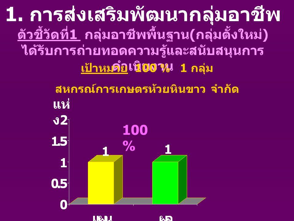 ตัวชี้วัดที่ 2 กลุ่มอาชีพพื้นฐาน ( กลุ่มตั้ง ใหม่ ) สามารถดำเนินการได้ เป้าหมาย 100 % 1 กลุ่ม สหกรณ์การเกษตรห้วยหินขาว จำกัด 100 % กลุ่ ม