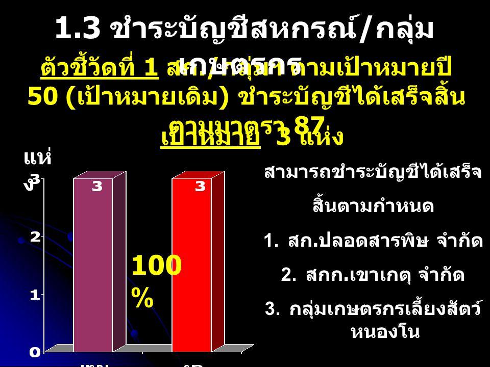 ตัวชี้วัดที่ 1 สก./ กลุ่มฯ ตามเป้าหมายปี 50 ( เป้าหมายเดิม ) ชำระบัญชีได้เสร็จสิ้น ตามมาตรา 87 1.3 ชำระบัญชีสหกรณ์ / กลุ่ม เกษตรกร เป้าหมาย 3 แห่ง สามารถชำระบัญชีได้เสร็จ สิ้นตามกำหนด 1.