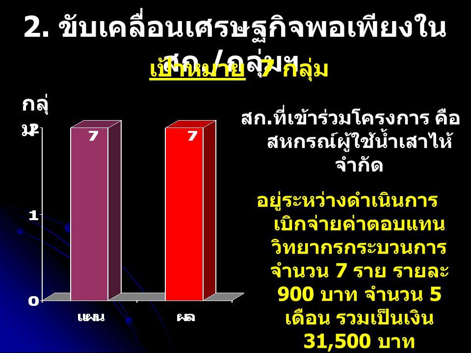 2. ขับเคลื่อนเศรษฐกิจพอเพียงใน สก./ กลุ่มฯ เป้าหมาย 7 กลุ่ม สก.