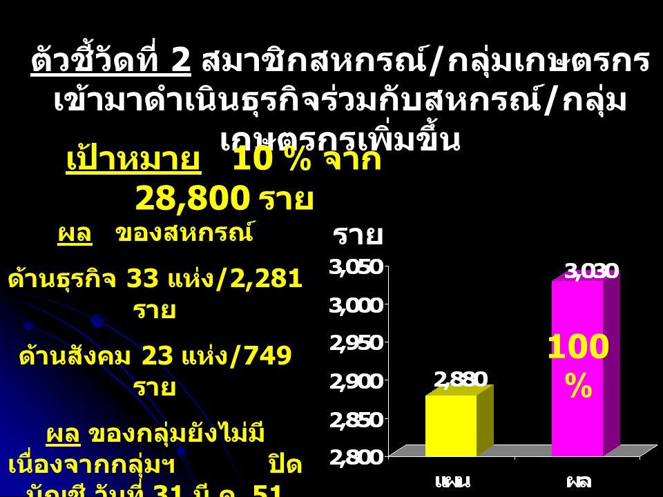 ตัวชี้วัดที่ 2 สมาชิกสหกรณ์ / กลุ่มเกษตรกร เข้ามาดำเนินธุรกิจร่วมกับสหกรณ์ / กลุ่ม เกษตรกรเพิ่มขึ้น เป้าหมาย 10 % จาก 28,800 ราย ผล ของสหกรณ์ ด้านธุรกิจ 33 แห่ง /2,281 ราย ด้านสังคม 23 แห่ง /749 ราย ผล ของกลุ่มยังไม่มี เนื่องจากกลุ่มฯ ปิด บัญชี วันที่ 31 มี.