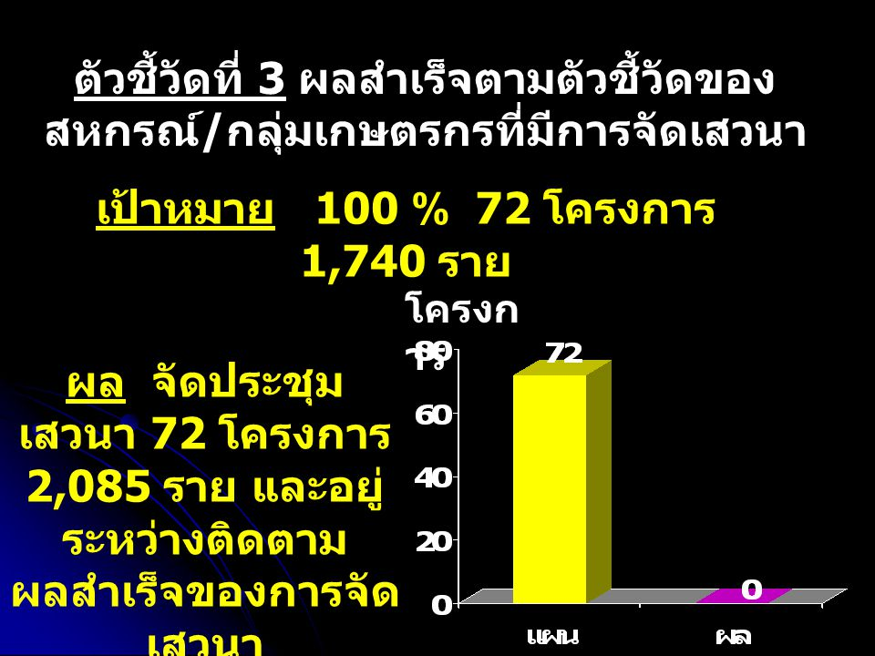 ตัวชี้วัดที่ 3 ผลสำเร็จตามตัวชี้วัดของ สหกรณ์ / กลุ่มเกษตรกรที่มีการจัดเสวนา เป้าหมาย 100 % 72 โครงการ 1,740 ราย ผล จัดประชุม เสวนา 72 โครงการ 2,085 ราย และอยู่ ระหว่างติดตาม ผลสำเร็จของการจัด เสวนา โครงก าร