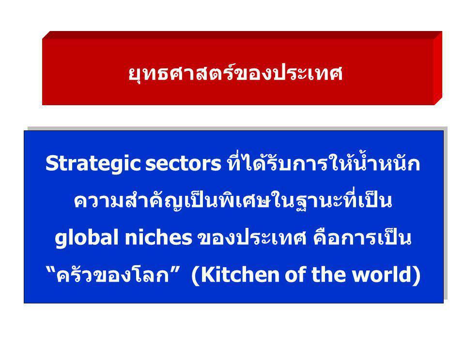 ยุทธศาสตร์ของประเทศ Strategic sectors ที่ได้รับการให้น้ำหนัก ความสำคัญเป็นพิเศษในฐานะที่เป็น global niches ของประเทศ คือการเป็น ครัวของโลก (Kitchen of the world) Strategic sectors ที่ได้รับการให้น้ำหนัก ความสำคัญเป็นพิเศษในฐานะที่เป็น global niches ของประเทศ คือการเป็น ครัวของโลก (Kitchen of the world)
