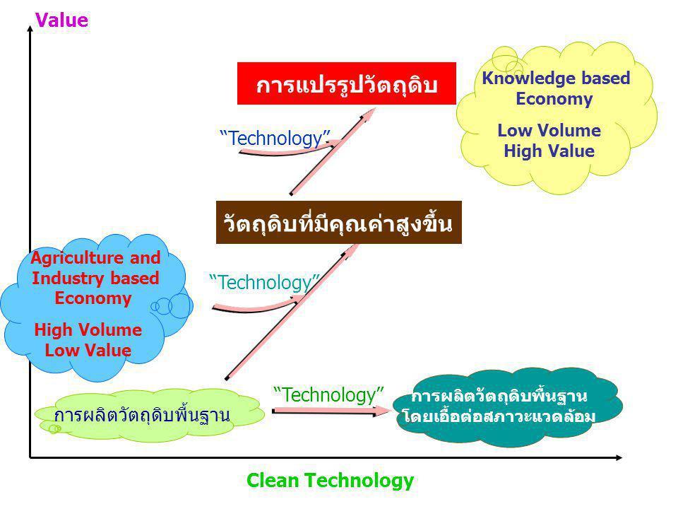 การผลิตวัตถุดิบพื้นฐาน วัตถุดิบที่มีคุณค่าสูงขึ้น Knowledge based Economy Low Volume High Value Technology การผลิตวัตถุดิบพื้นฐาน โดยเอื้อต่อสภาวะแวดล้อม การแปรรูปวัตถุดิบ Technology Clean Technology Value Agriculture and Industry based Economy High Volume Low Value