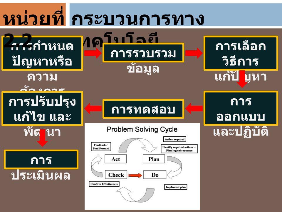กระบวนการทาง เทคโนโลยี การกำหนด ปัญหาหรือ ความ ต้องการ การรวบรวม ข้อมูล การเลือก วิธีการ แก้ปัญหา การ ออกแบบ และปฏิบัติ การทดสอบ การปรับปรุง แก้ไข และ
