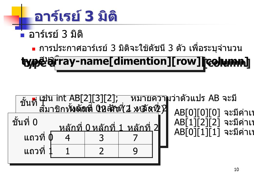 10 หลักที่ 0 หลักที่ 1 หลักที่ 2 อาร์เรย์ 3 มิติ การประกาศอาร์เรย์ 3 มิติจะใช้ดัชนี 3 ตัว เพื่อระบุจำนวน สมาชิก เช่น int AB[2][3][2]; หมายความว่าตัวแปร AB จะมี สมาชิกทั้งหมด 12 ตัว (2 x 3 x 2) type array-name[dimention][row][column] AB[0][0][0] จะมีค่าเท่ากับ 4 AB[1][2][2] จะมีค่าเท่ากับ 3 AB[0][1][1] จะมีค่าเท่ากับ 2 437 129 แถวที่ 0 แถวที่ 1 หลักที่ 0 หลักที่ 1 หลักที่ 2 ชั้นที่ 0 ชั้นที่ 1